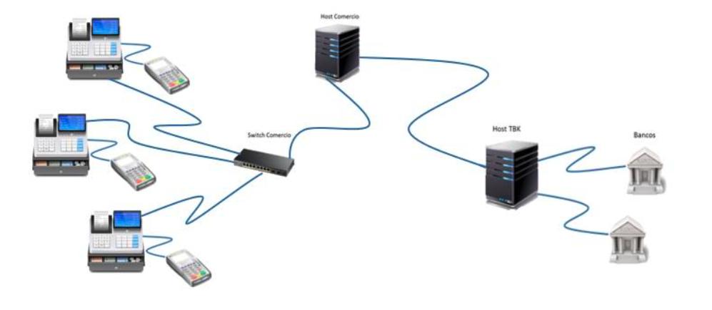 Conexión entre pinpad y caja