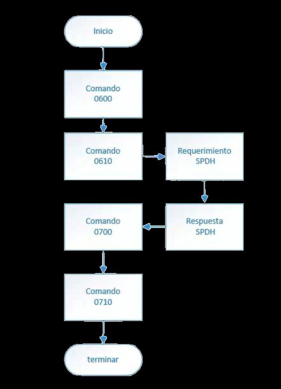 Flujo comandos actualización de parámetros pinpad