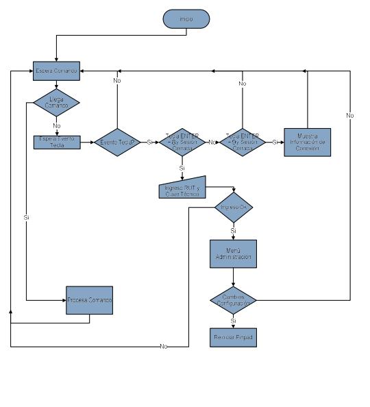 Flujo de ejecución de comandos