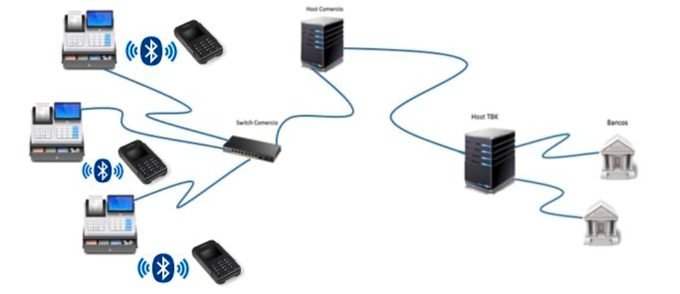 Conexión pinpad bluetooth y caja