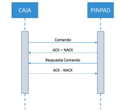 Secuencia de comandos entre Caja y PINPAD