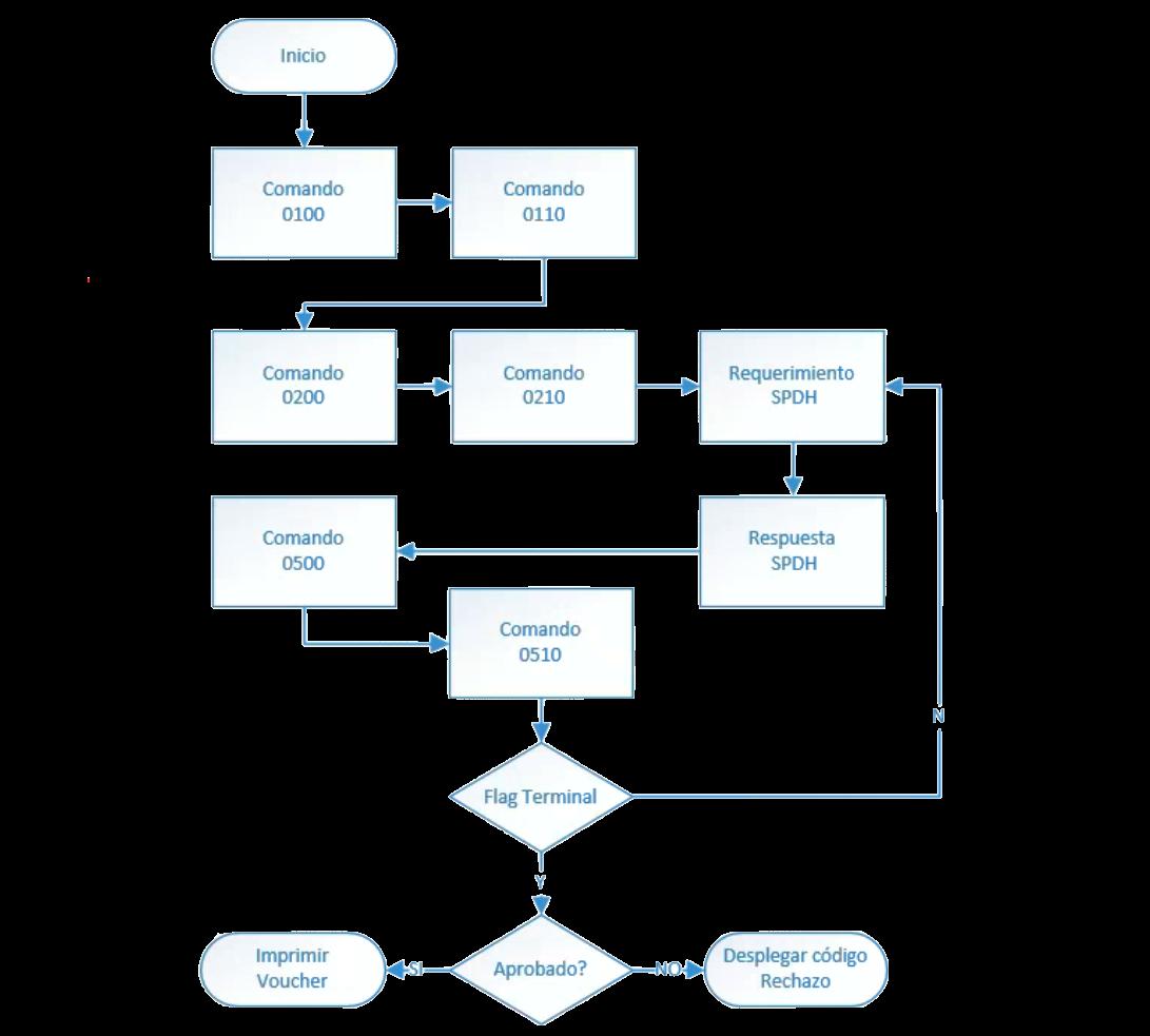 Secuencia detallada de comandos de una venta