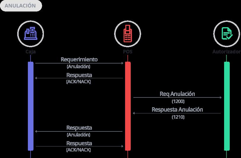 Diagrama de Secuencia Anulación