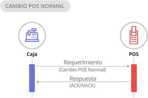 Diagrama de Secuencia Cambio a POS Normal