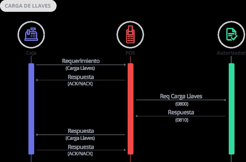 Diagrama de Secuencia Carga de Llaves
