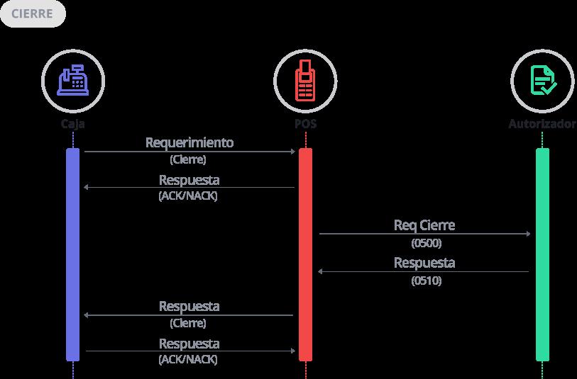 Diagrama de Secuencia Cierre