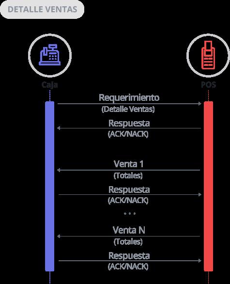 Diagrama de Detalle de Ventas