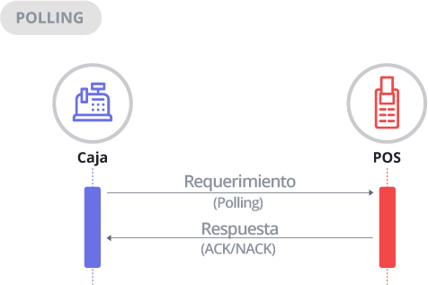 Diagrama de Secuencia Poll