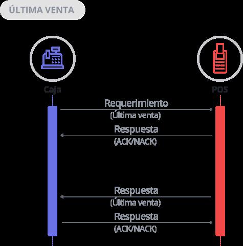 Diagrama de Secuencia Última Venta