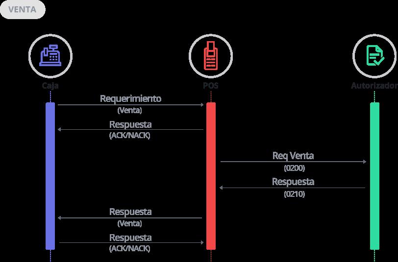 Diagrama de Secuencia Venta