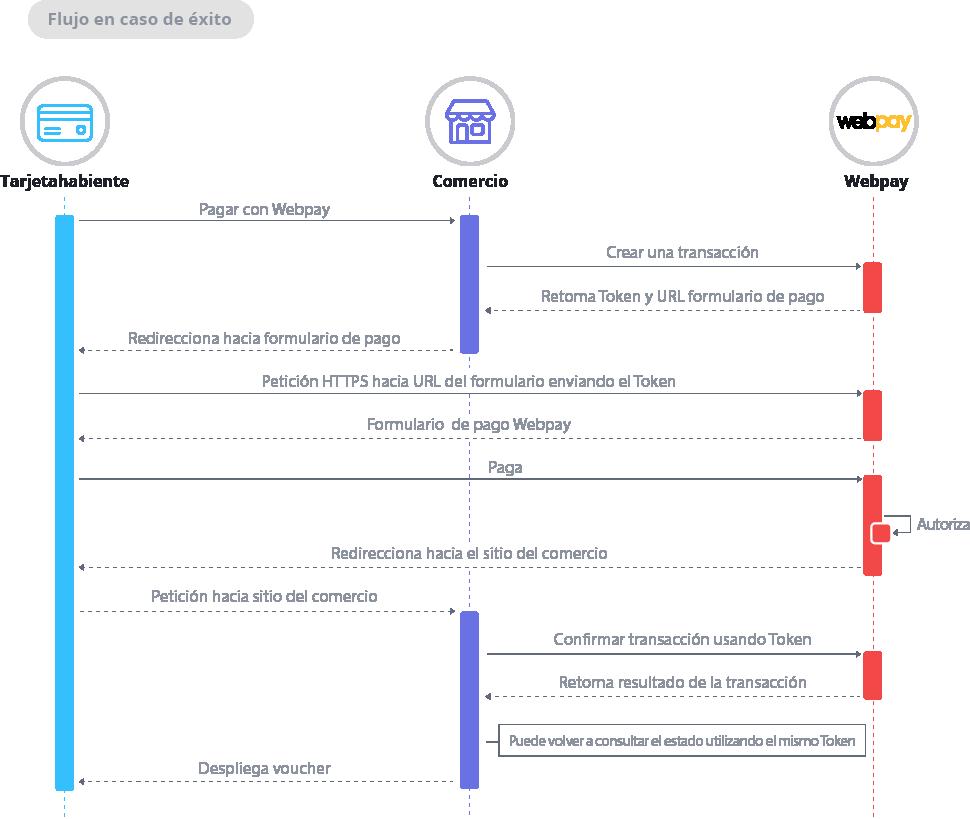 Diagrama de secuencia Webpay Plus